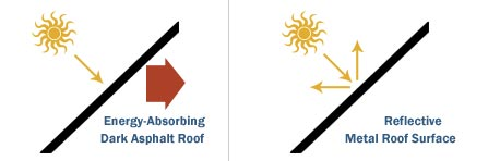 Graphic demonstrating how energy efficient metal roofs are